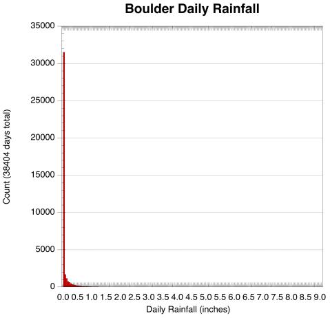 BoulderRainfall