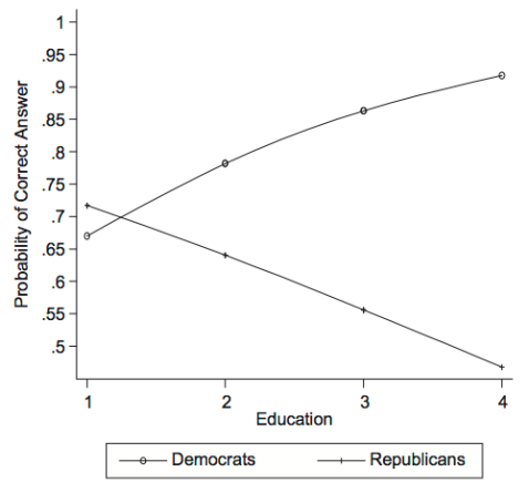Fraction answering that global warming is largely caused by human activity as a function of education (1=less than high school, 4=bachelor's+). From Joslyn and Haider-Markel, Politics and Policy, 2014.