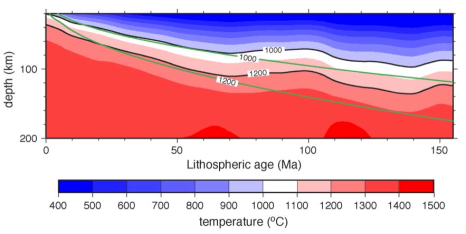 Thermal structure of the Pacific plate from seismic observations (colored) compared with predictions of temperatures from the half space cooling model (Ritzwoller et al., EPSL, 2004)