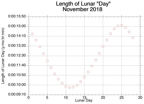 LunarDay